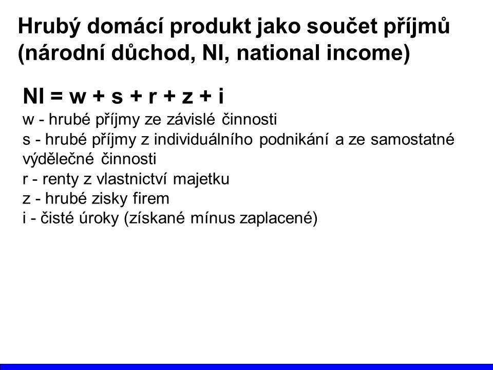 Hrubý domácí produkt jako součet příjmů (národní důchod, NI, national income) NI = w + s + r + z + i w - hrubé příjmy ze závislé činnosti s - hrubé příjmy z individuálního podnikání a ze samostatné výdělečné činnosti r - renty z vlastnictví majetku z - hrubé zisky firem i - čisté úroky (získané mínus zaplacené)