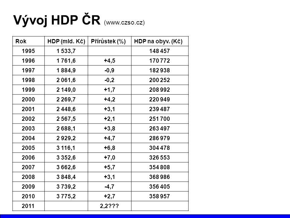 RokHDP (mld. Kč)Přírůstek (%)HDP na obyv. (Kč) 19951 533,7148 457 19961 761,6+4,5170 772 19971 884,9-0,9182 938 19982 061,6-0,2200 252 19992 149,0+1,7