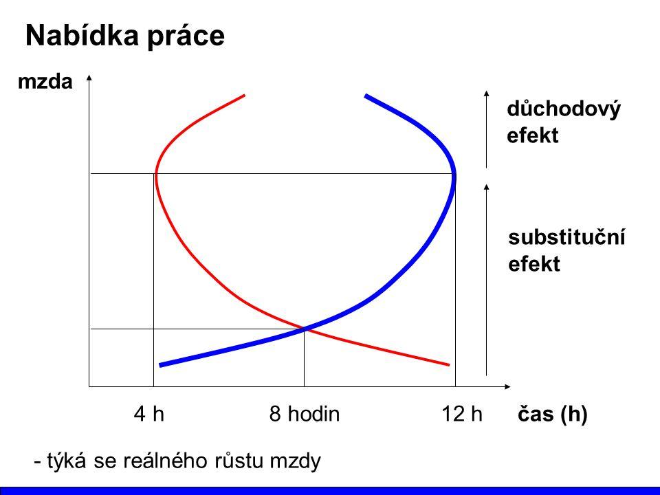 čas (h) mzda Nabídka práce 8 hodin4 h12 h substituční efekt důchodový efekt - týká se reálného růstu mzdy