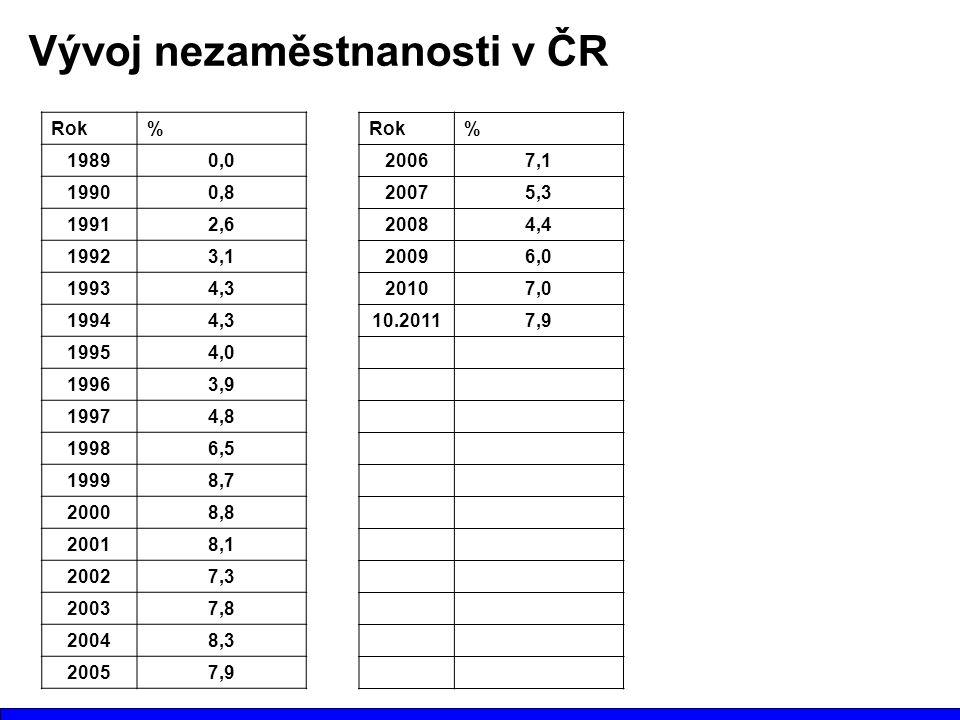 Vývoj nezaměstnanosti v ČR Rok% 19890,0 19900,8 19912,6 19923,1 19934,3 19944,3 19954,0 19963,9 19974,8 19986,5 19998,7 20008,8 20018,1 20027,3 20037,8 20048,3 20057,9 Rok% 20067,1 20075,3 20084,4 20096,0 20107,0 10.20117,9