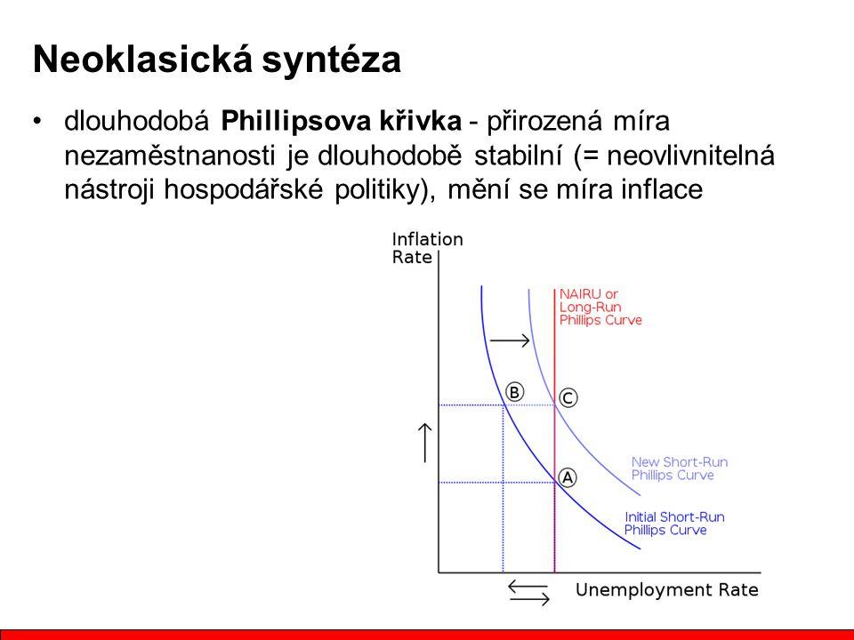 dlouhodobá Phillipsova křivka - přirozená míra nezaměstnanosti je dlouhodobě stabilní (= neovlivnitelná nástroji hospodářské politiky), mění se míra inflace Neoklasická syntéza
