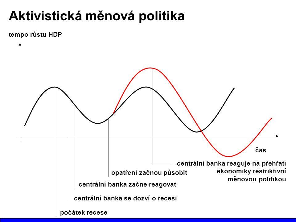 Aktivistická měnová politika čas tempo růstu HDP počátek recese centrální banka se dozví o recesi centrální banka začne reagovat opatření začnou působit centrální banka reaguje na přehřátí ekonomiky restriktivní měnovou politikou