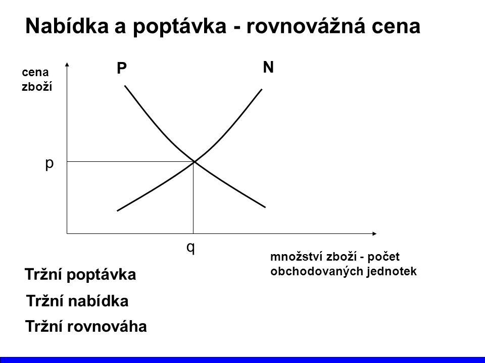 Nabídka a poptávka - rovnovážná cena množství zboží - počet obchodovaných jednotek cena zboží p q Tržní poptávka P N Tržní nabídka Tržní rovnováha