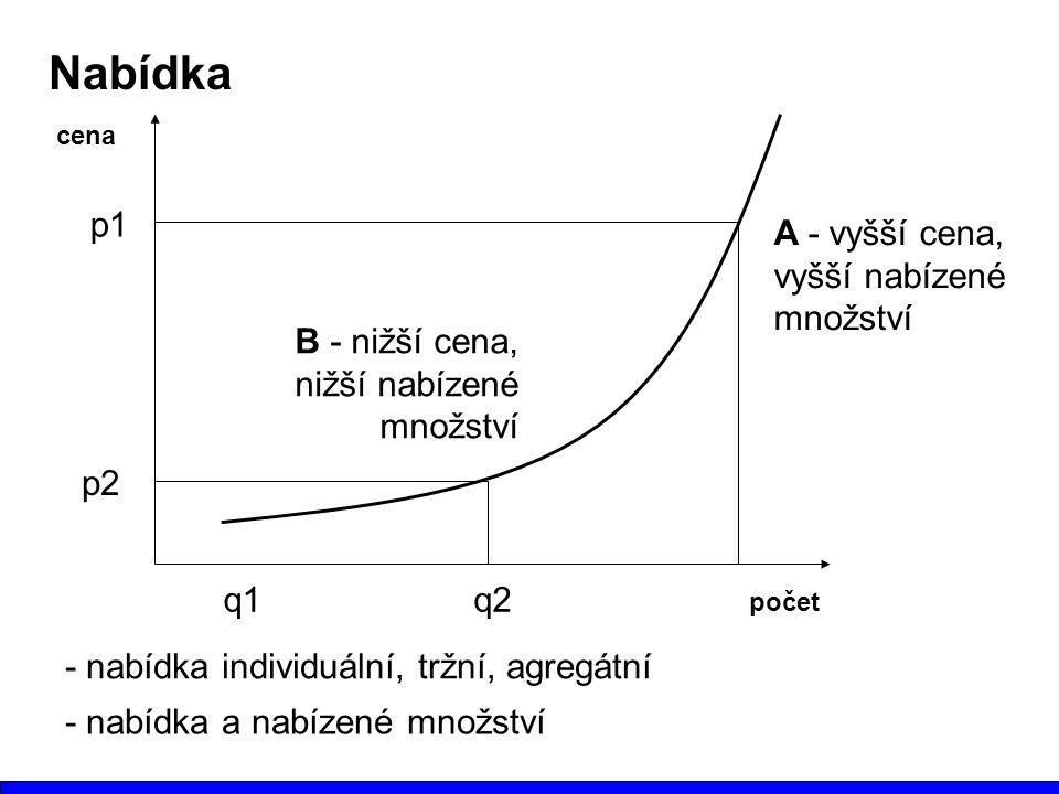 Nabídka počet cena A - vyšší cena, vyšší nabízené množství B - nižší cena, nižší nabízené množství - nabídka individuální, tržní, agregátní p1 p2 q1q2 - nabídka a nabízené množství