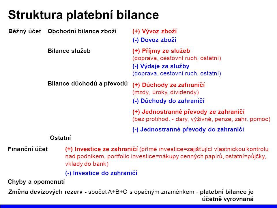 Struktura platební bilance Běžný účetObchodní bilance zboží(+) Vývoz zboží (-) Dovoz zboží Bilance služeb(+) Příjmy ze služeb (doprava, cestovní ruch,
