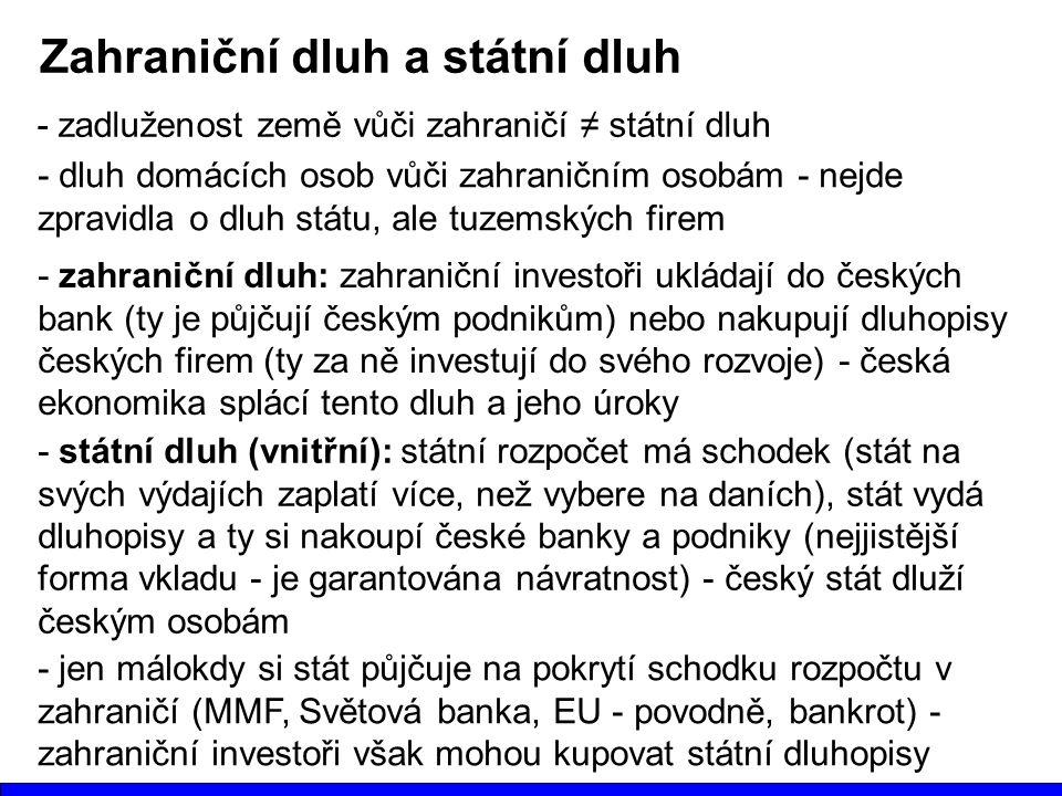 Zahraniční dluh a státní dluh - zadluženost země vůči zahraničí ≠ státní dluh - dluh domácích osob vůči zahraničním osobám - nejde zpravidla o dluh st
