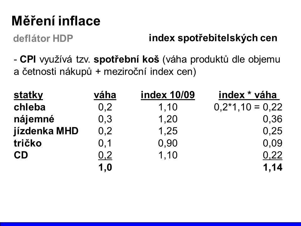Měření inflace deflátor HDP index spotřebitelských cen - CPI využívá tzv. spotřební koš (váha produktů dle objemu a četnosti nákupů + meziroční index
