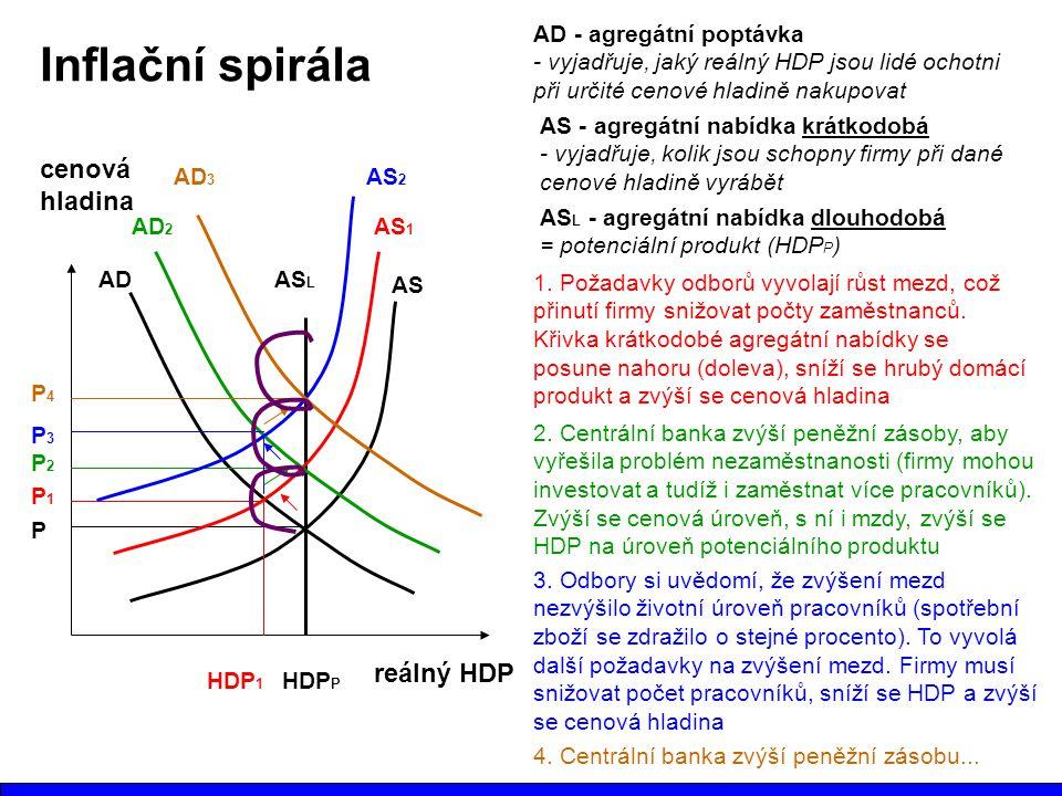 Inflační spirála reálný HDP cenová hladina P HDP P ADAS L AS 1. Požadavky odborů vyvolají růst mezd, což přinutí firmy snižovat počty zaměstnanců. Kři