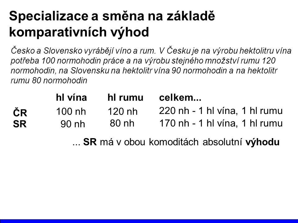 Specializace a směna na základě komparativních výhod Česko a Slovensko vyrábějí víno a rum. V Česku je na výrobu hektolitru vína potřeba 100 normohodi
