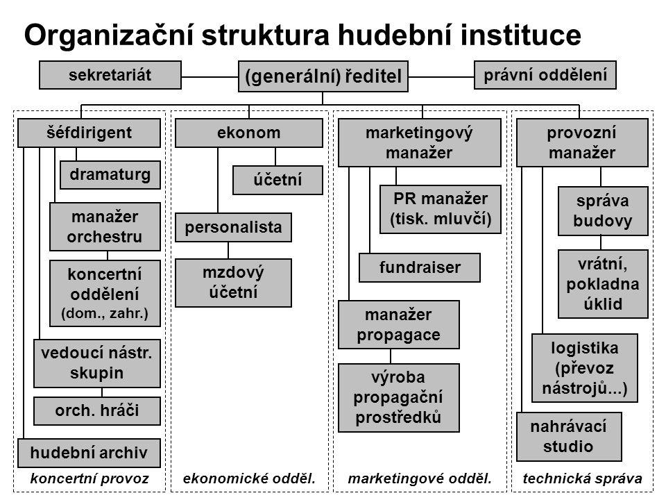 Organizační struktura hudební instituce koncertní provozekonomické odděl.marketingové odděl.technická správa manažer orchestru koncertní oddělení (dom., zahr.) vedoucí nástr.
