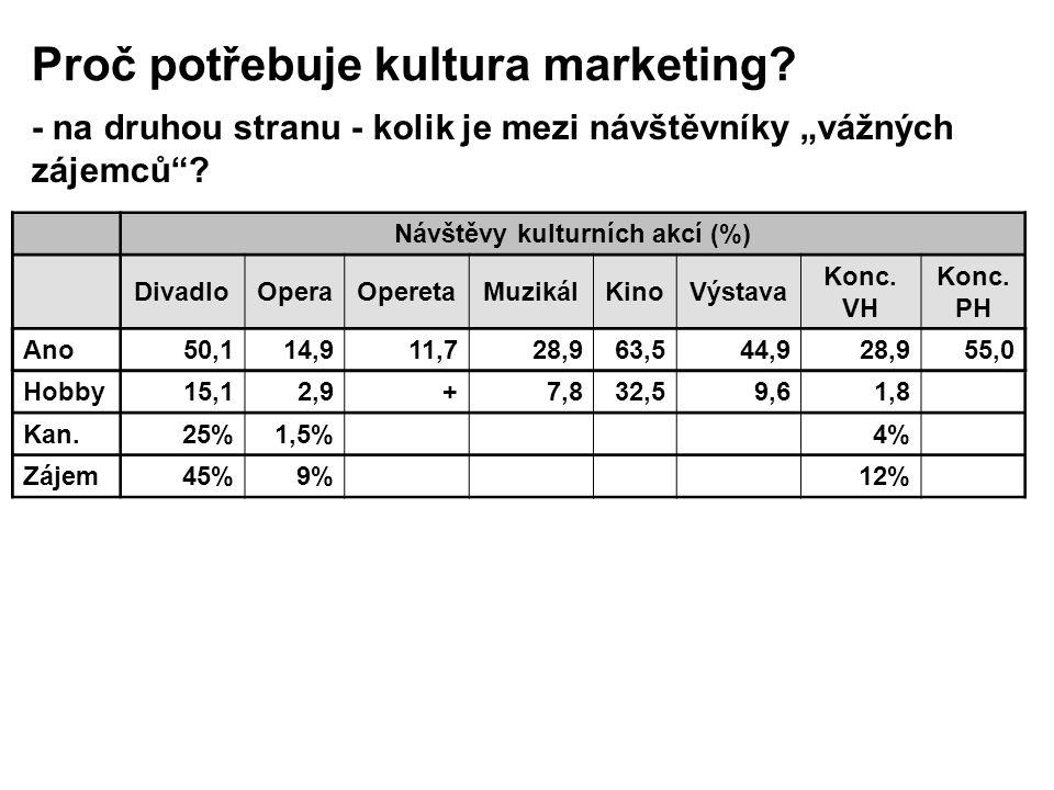 Návštěvy kulturních akcí (%) DivadloOperaOperetaMuzikálKinoVýstava Konc.