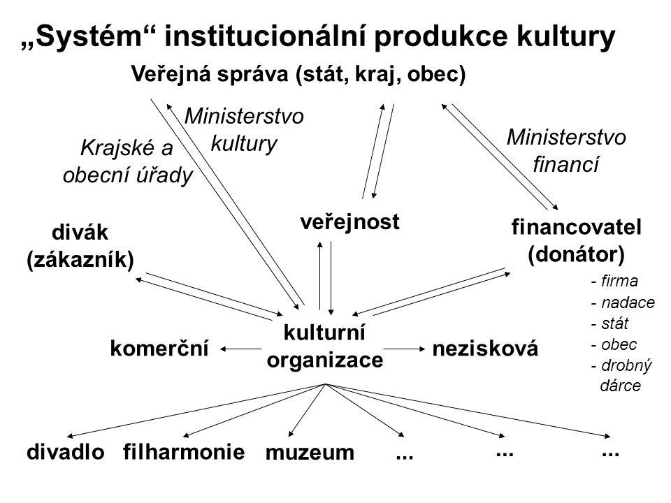 kulturní organizace komerčnínezisková divadlofilharmonie...