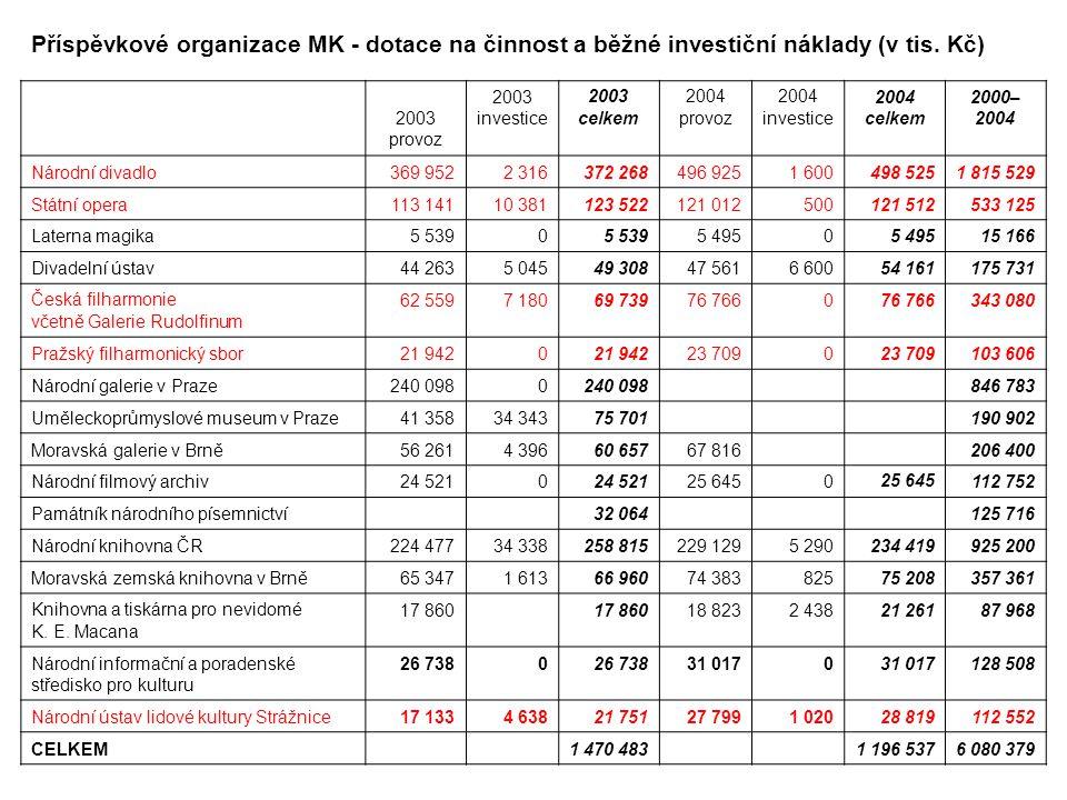 Příspěvkové organizace MK - dotace na činnost a běžné investiční náklady (v tis.