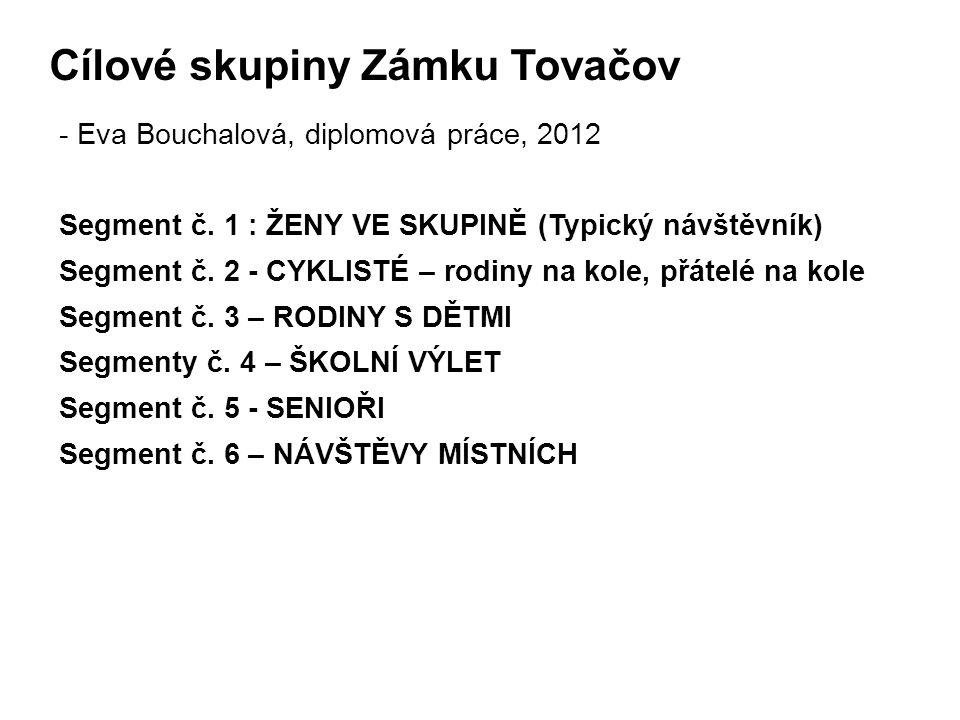 Cílové skupiny Zámku Tovačov - Eva Bouchalová, diplomová práce, 2012 Segment č.