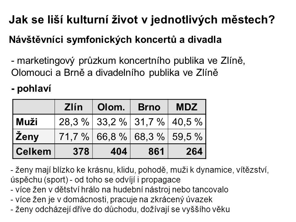 Návštěvníci symfonických koncertů a divadla - marketingový průzkum koncertního publika ve Zlíně, Olomouci a Brně a divadelního publika ve Zlíně ZlínOlom.BrnoMDZ Muži 28,3 % 33,2 %31,7 %40,5 % Ženy 71,7 % 66,8 %68,3 %59,5 % Celkem378 404 861264 - pohlaví - ženy mají blízko ke krásnu, klidu, pohodě, muži k dynamice, vítězství, úspěchu (sport) - od toho se odvíjí i propagace - více žen v dětství hrálo na hudební nástroj nebo tancovalo - více žen je v domácnosti, pracuje na zkrácený úvazek - ženy odcházejí dříve do důchodu, dožívají se vyššího věku Jak se liší kulturní život v jednotlivých městech?