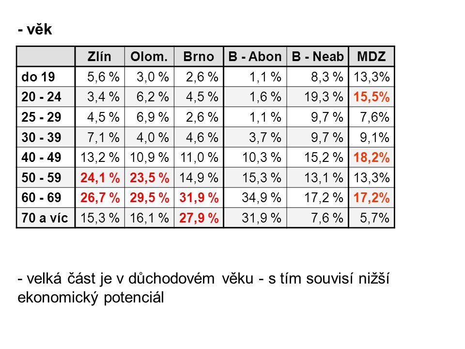 - věk ZlínOlom.BrnoB - AbonB - NeabMDZ do 195,6 % 3,0 % 2,6 % 1,1 %8,3 %13,3% 20 - 243,4 % 6,2 % 4,5 % 1,6 %19,3 %15,5% 25 - 294,5 % 6,9 % 2,6 % 1,1 %9,7 %7,6% 30 - 397,1 % 4,0 % 4,6 % 3,7 %9,7 %9,1% 40 - 4913,2 % 10,9 % 11,0 % 10,3 %15,2 %18,2% 50 - 5924,1 % 23,5 % 14,9 % 15,3 %13,1 %13,3% 60 - 6926,7 % 29,5 % 31,9 % 34,9 %17,2 % 70 a víc15,3 % 16,1 % 27,9 % 31,9 %7,6 %5,7% - velká část je v důchodovém věku - s tím souvisí nižší ekonomický potenciál