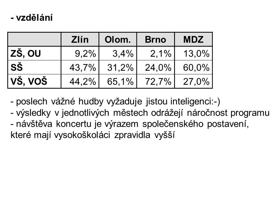 ZlínOlom.BrnoMDZ ZŠ, OU9,2% 3,4%2,1% 13,0% SŠ43,7% 31,2%24,0% 60,0% VŠ, VOŠ44,2% 65,1%72,7% 27,0% - vzdělání - poslech vážné hudby vyžaduje jistou inteligenci:-) - výsledky v jednotlivých městech odrážejí náročnost programu - návštěva koncertu je výrazem společenského postavení, které mají vysokoškoláci zpravidla vyšší