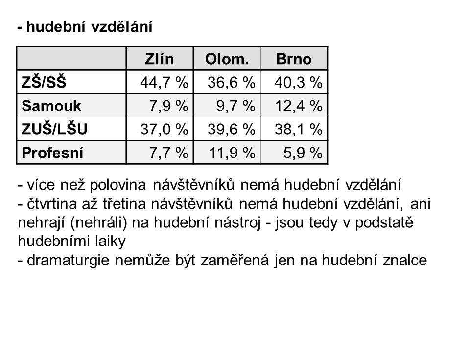 ZlínOlom.Brno ZŠ/SŠ44,7 % 36,6 %40,3 % Samouk7,9 % 9,7 %12,4 % ZUŠ/LŠU37,0 % 39,6 %38,1 % Profesní7,7 % 11,9 %5,9 % - hudební vzdělání - více než polovina návštěvníků nemá hudební vzdělání - čtvrtina až třetina návštěvníků nemá hudební vzdělání, ani nehrají (nehráli) na hudební nástroj - jsou tedy v podstatě hudebními laiky - dramaturgie nemůže být zaměřená jen na hudební znalce