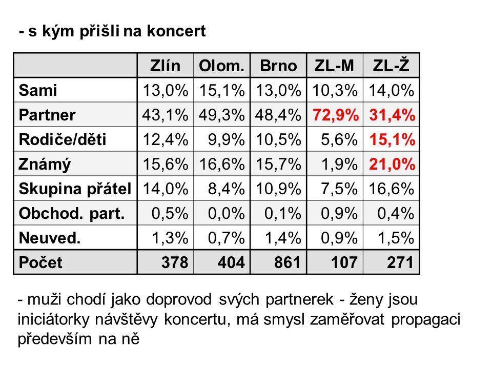 - s kým přišli na koncert ZlínOlom.BrnoZL-MZL-Ž Sami13,0% 15,1% 13,0% 10,3%14,0% Partner43,1% 49,3% 48,4% 72,9%31,4% Rodiče/děti12,4% 9,9% 10,5% 5,6%15,1% Známý15,6% 16,6% 15,7% 1,9%21,0% Skupina přátel14,0% 8,4% 10,9% 7,5%16,6% Obchod.
