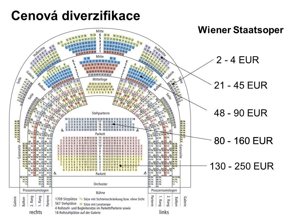 Wiener Staatsoper Cenová diverzifikace 130 - 250 EUR 80 - 160 EUR 48 - 90 EUR 21 - 45 EUR 2 - 4 EUR