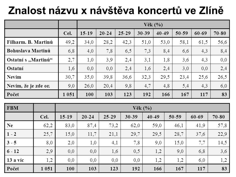 Znalost názvu x návštěva koncertů ve Zlíně Věk (%) Cel.15-1920-2425-2930-3940-4950-5960-6970-80 Filharm.