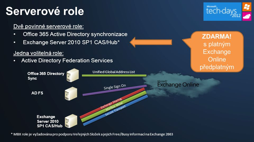 Serverové role Dvě povinné serverové role: Office 365 Active Directory synchronizace Exchange Server 2010 SP1 CAS/Hub* Unified Global Address List Office 365 Directory Sync Exchange Sharing AD FS Single Sign On Jedna volitelná role: Active Directory Federation Services Mailbox Move Secure Transport * MBX role je vyžadována pro podporu Veřejných Složek a jejich Free/Busy informací na Exchange 2003 Exchange Server 2010 SP1 CAS/Hub ZDARMA.
