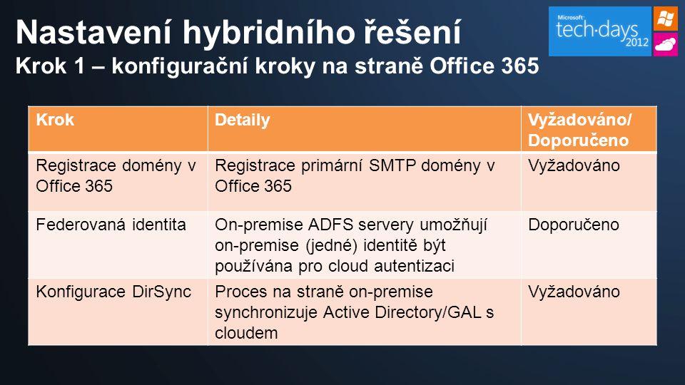 Nastavení hybridního řešení Krok 1 – konfigurační kroky na straně Office 365 KrokDetailyVyžadováno/ Doporučeno Registrace domény v Office 365 Registrace primární SMTP domény v Office 365 Vyžadováno Federovaná identitaOn-premise ADFS servery umožňují on-premise (jedné) identitě být používána pro cloud autentizaci Doporučeno Konfigurace DirSyncProces na straně on-premise synchronizuje Active Directory/GAL s cloudem Vyžadováno
