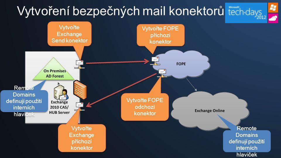 Title and content Vytvoření bezpečných mail konektorů Vytvořte Exchange Send konektor Vytvořte FOPE příchozí konektor Vytvořte FOPE odchozí konektor Vytvořte Exchange příchozí konektor Remote Domains definují použití interních hlaviček