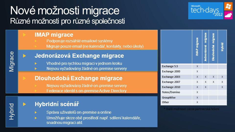IMAP migrace Jednorázová migrace Dlouhodobá migrace Hybrid Exchange 5.5X Exchange 2000X Exchange 2003XXXX Exchange 2007XXXX Exchange 2010XXX Notes/DominoX GroupWiseX OtherX Nové možnosti migrace Různé možnosti pro různé společnosti IMAP migrace Podporuje rozsáhlé emailové systémy Migruje pouze email (ne kalendář, kontakty, nebo úkoly) Jednorázová Exchange migrace Vhodné pro rychlou migraci v jednom kroku Nejsou vyžadovány žádné on-premise servery Dlouhodobá Exchange migrace Nejsou vyžadovány žádné on-premise servery Federace identit s on-premise Active Directory Hybridní scénář Správa uživatelů on-premise a online Umožňuje skrze obě prostředí např.