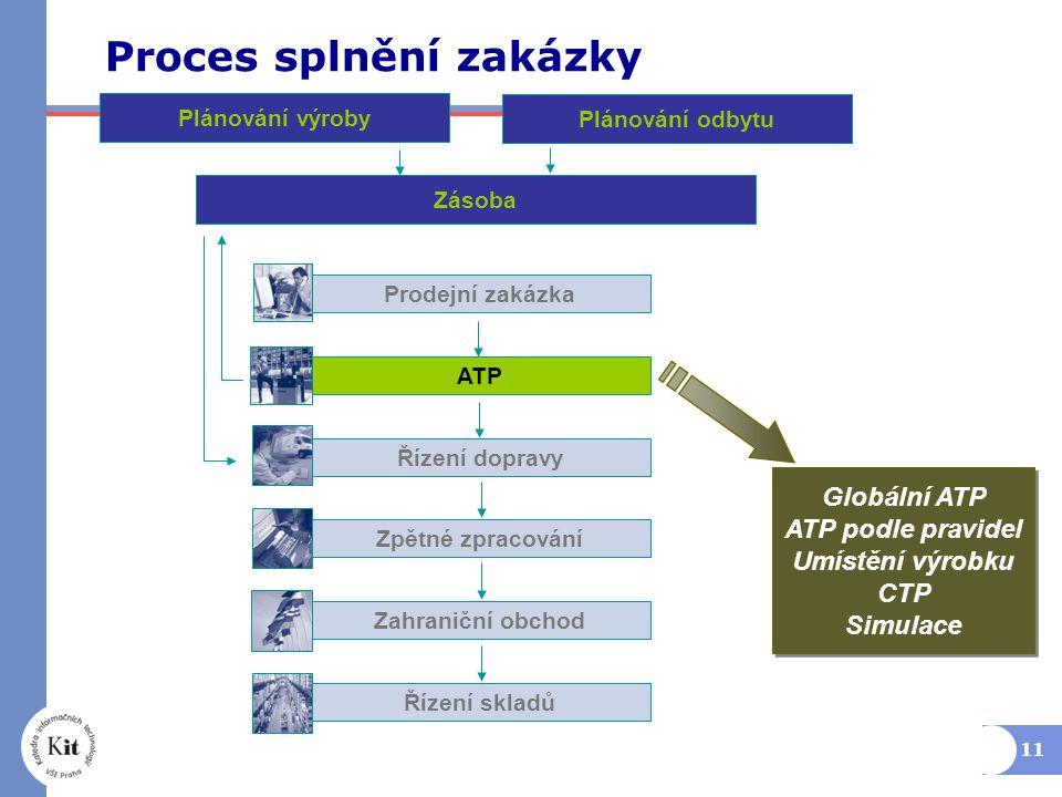 11 Proces splnění zakázky Prodejní zakázka Plánování výroby Globální ATP ATP podle pravidel Umístění výrobku CTP Simulace Globální ATP ATP podle pravidel Umístění výrobku CTP Simulace Plánování odbytu Zásoba ATP Řízení dopravy Zpětné zpracování Zahraniční obchod Řízení skladů