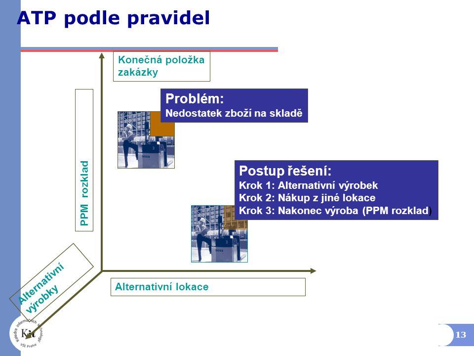 13 ATP podle pravidel Alternativní lokace Alternativní výrobky Konečná položka zakázky PPM rozklad Problém: Nedostatek zboží na skladě Postup řešení: Krok 1: Alternativní výrobek Krok 2: Nákup z jiné lokace Krok 3: Nakonec výroba (PPM rozklad)