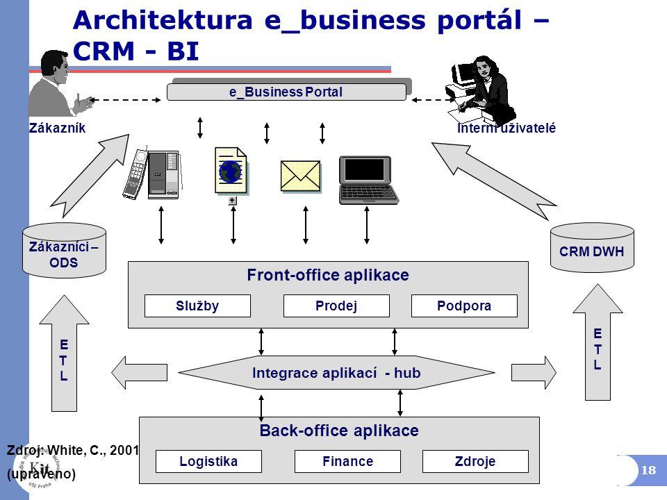 18 Back-office aplikace LogistikaZdrojeFinance Front-office aplikace SlužbyPodporaProdej Zdroj: White, C., 2001 (upraveno) Integrace aplikací - hub Zákazníci – ODS Zákazník CRM DWH ETLETL ETLETL Interní uživatelé e_Business Portal Architektura e_business portál – CRM - BI