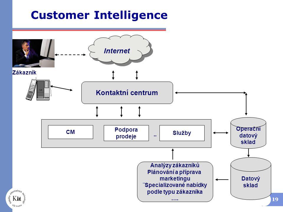 19 Customer Intelligence CM Služby Podpora prodeje Operační datový sklad Zákazník Datový sklad Internet Kontaktní centrum..