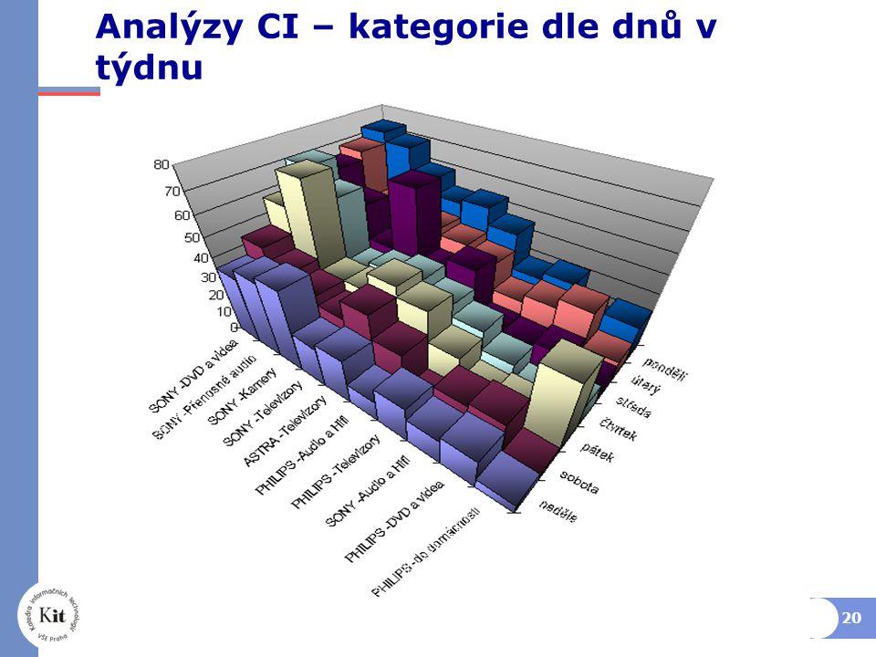 20 Analýzy CI – kategorie dle dnů v týdnu