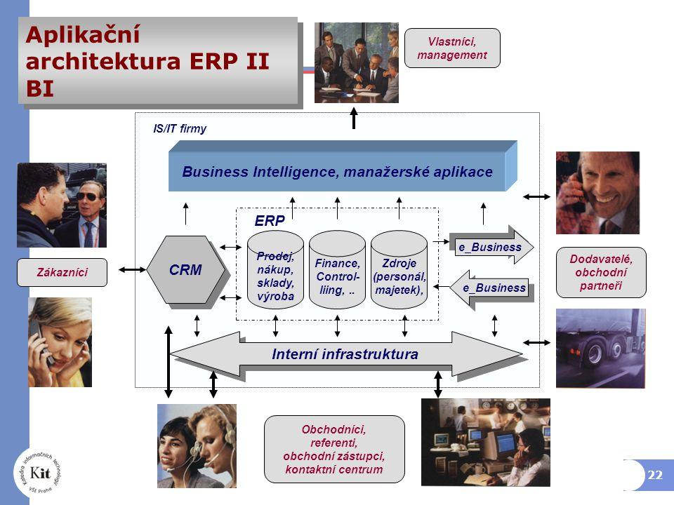 22 Business Intelligence, manažerské aplikace Interní infrastruktura Prodej, nákup, sklady, výroba Finance, Control- liing,..