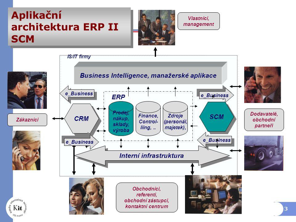 3 Business Intelligence, manažerské aplikace Interní infrastruktura Prodej, nákup, sklady, výroba Finance, Control- liing,..