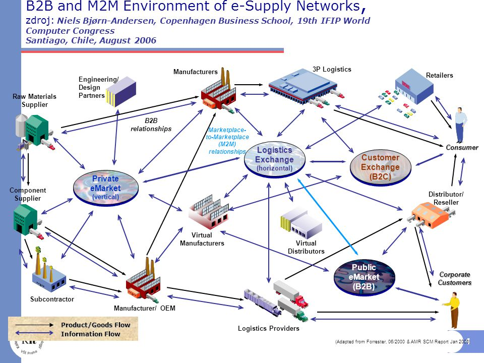 4 B2B and M2M Environment of e-Supply Networks, zdroj: Niels Bjørn-Andersen, Copenhagen Business School, 19th IFIP World Computer Congress Santiago, Chile, August 2006 Corporate Customers Distributor/ Reseller Manufacturer/ OEM Retailers 3P Logistics Raw Materials Supplier Logistics Providers Consumer Component Supplier Manufacturers Engineering/ Design Partners Subcontractor Private eMarket (vertical) Logistics Exchange (horizontal) Public eMarket (B2B) Public eMarket (B2B) Product/Goods Flow Information Flow Customer Exchange (B2C) (Adapted from Forrester, 06/2000 & AMR SCM Report Jan 2000) Virtual Manufacturers Virtual Distributors Marketplace- to-Marketplace (M2M) relationships B2B relationships