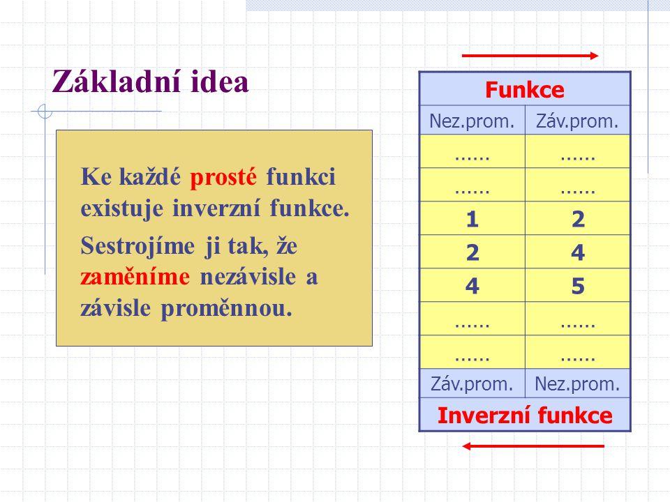 Základní idea Ke každé prosté funkci existuje inverzní funkce. Sestrojíme ji tak, že zaměníme nezávisle a závisle proměnnou. Funkce Nez.prom.Záv.prom.