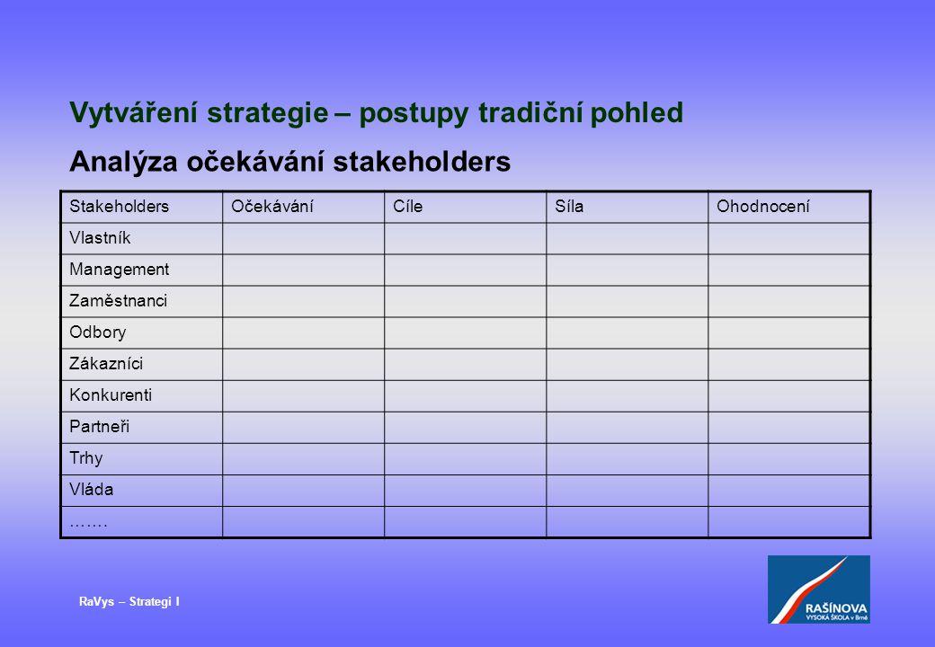 RaVys – Strategi I Vytváření strategie – postupy tradiční pohled StakeholdersOčekáváníCíleSílaOhodnocení Vlastník Management Zaměstnanci Odbory Zákazn