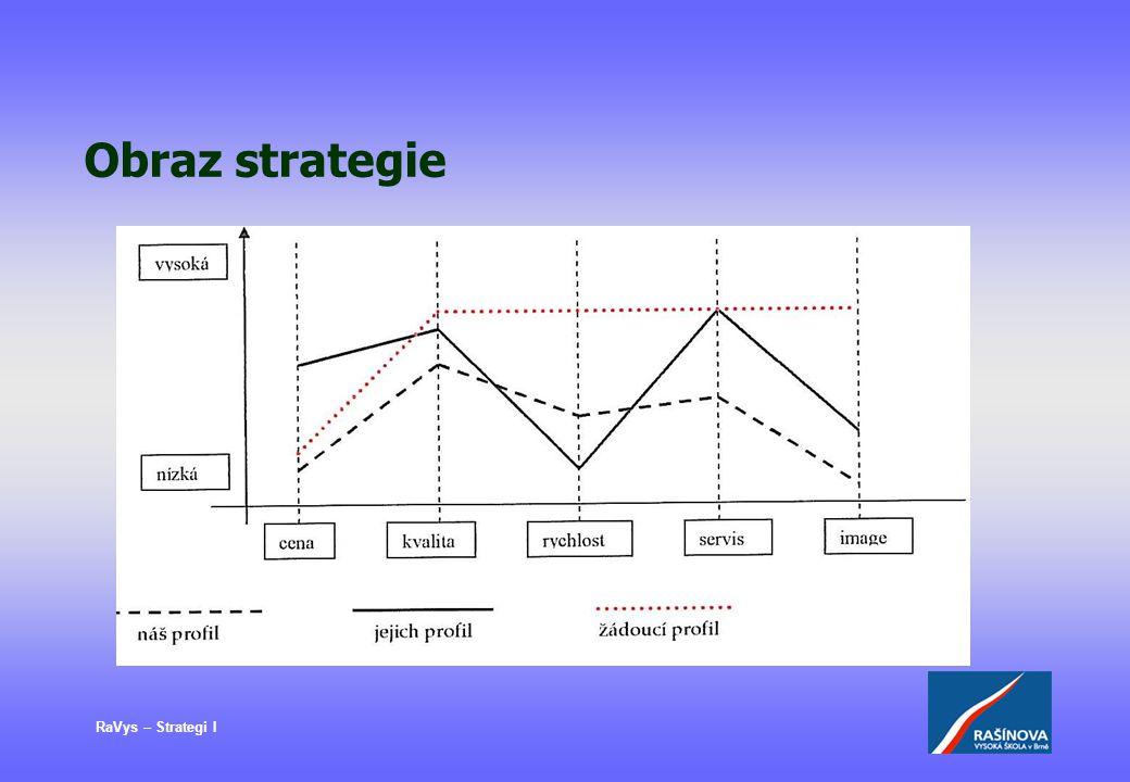 RaVys – Strategi I Obraz strategie