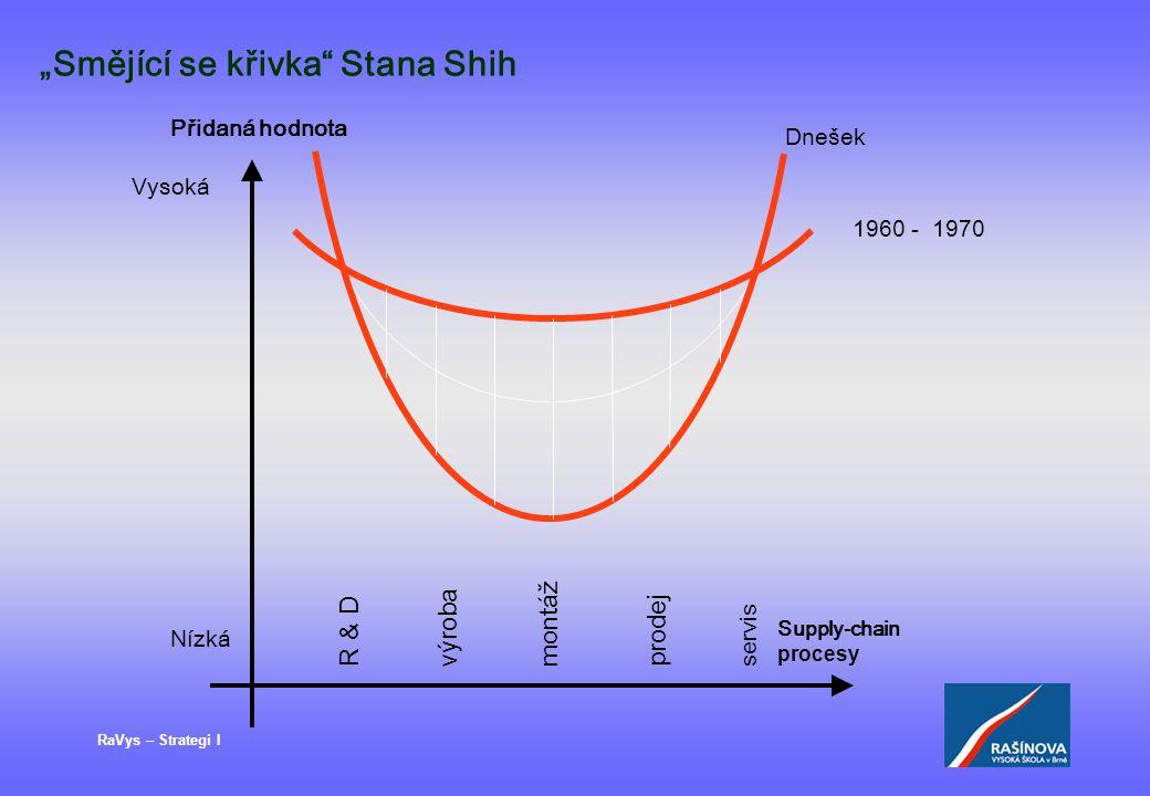 """RaVys – Strategi I """"Smějící se křivka Stana Shih Přidaná hodnota Nízká Vysoká R & D p r o d e j v ý r o b a Supply-chain procesy s e r v i s m o n t á ž Dnešek 1960 - 1970"""