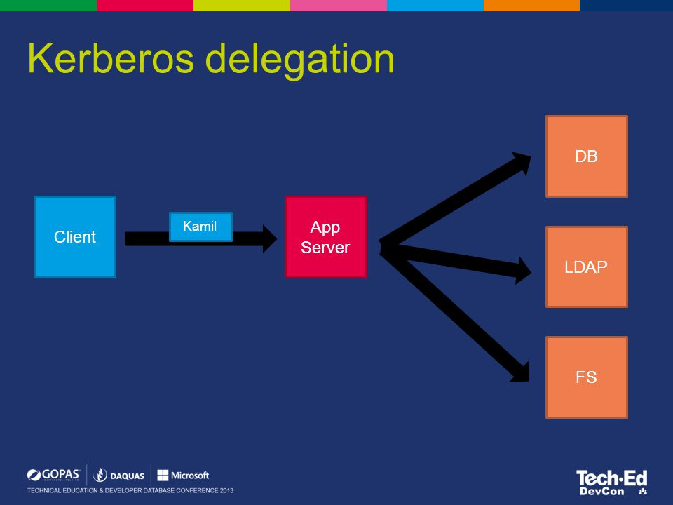 Kerberos delegation Client App Server DB LDAP FS Kamil