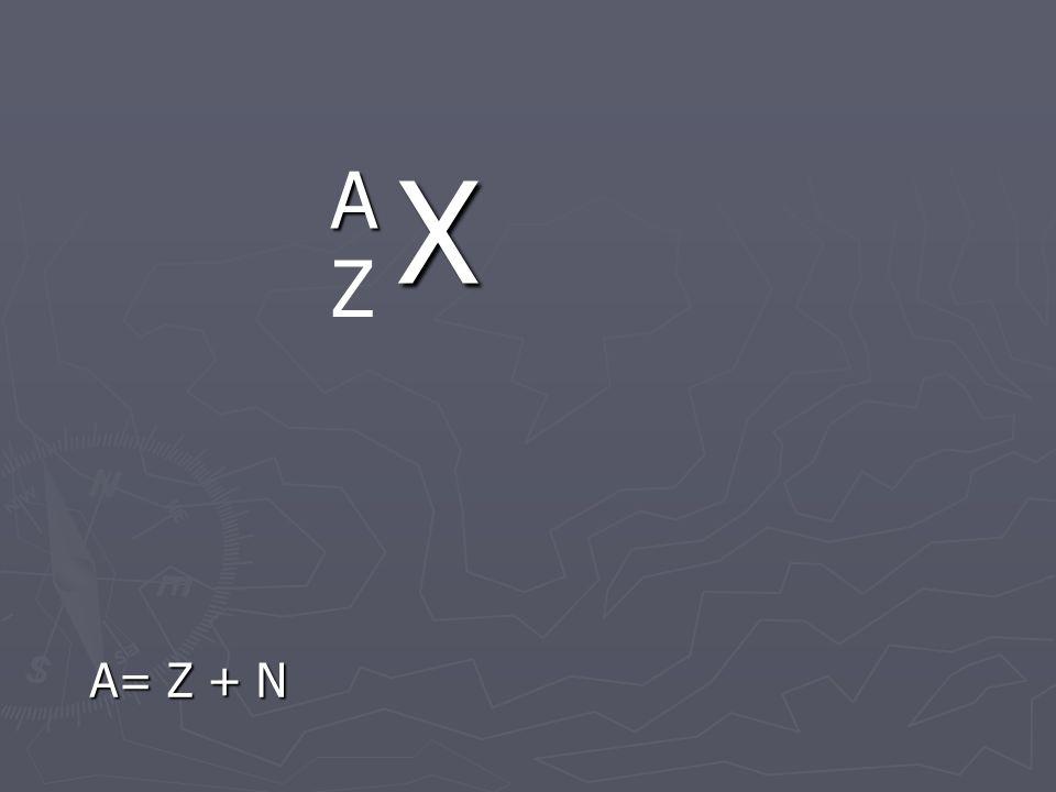 Chemicky čistá látka a) Prvky: atomy se stejným protonovým číslem Z Izotopy: atomy se stejným Z, ale různým nukleonovým číslem A Izotopy: atomy se stejným Z, ale různým nukleonovým číslem A Nuklidy: atomy prvku se stejným Z i neutronovým číslem N Nuklidy: atomy prvku se stejným Z i neutronovým číslem N Prvky