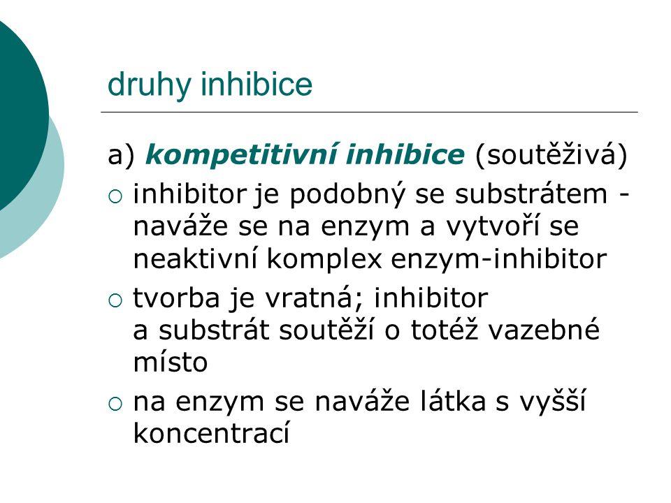 druhy inhibice a) kompetitivní inhibice (soutěživá)  inhibitor je podobný se substrátem - naváže se na enzym a vytvoří se neaktivní komplex enzym-inh