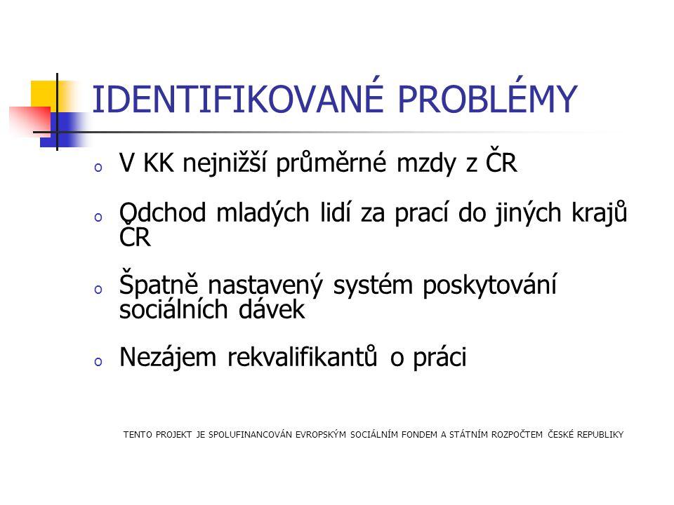 IDENTIFIKOVANÉ PROBLÉMY o V KK nejnižší průměrné mzdy z ČR o Odchod mladých lidí za prací do jiných krajů ČR o Špatně nastavený systém poskytování soc