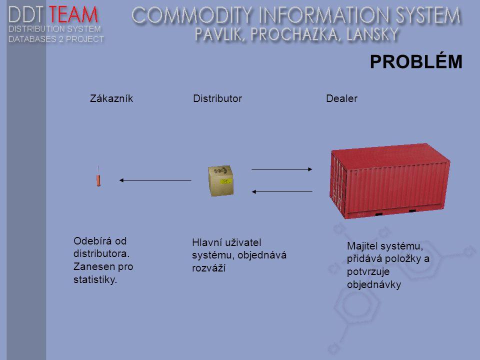 POŽADAVKY Obsahové - správa skladu - správa distributorů - informace o zákaznících a pokrytí - jednotný objednávkový systém - jednotný zpravodajský systém Funkční - individualizace - rychlost i na starších PC - škálovatelnost a modulárnost - jednoduchý vzdálený přístup bez nároků na speciální software - normalizované tabulky, odstranění co největšího množství možných duplicit, chyb a zbytečných dat
