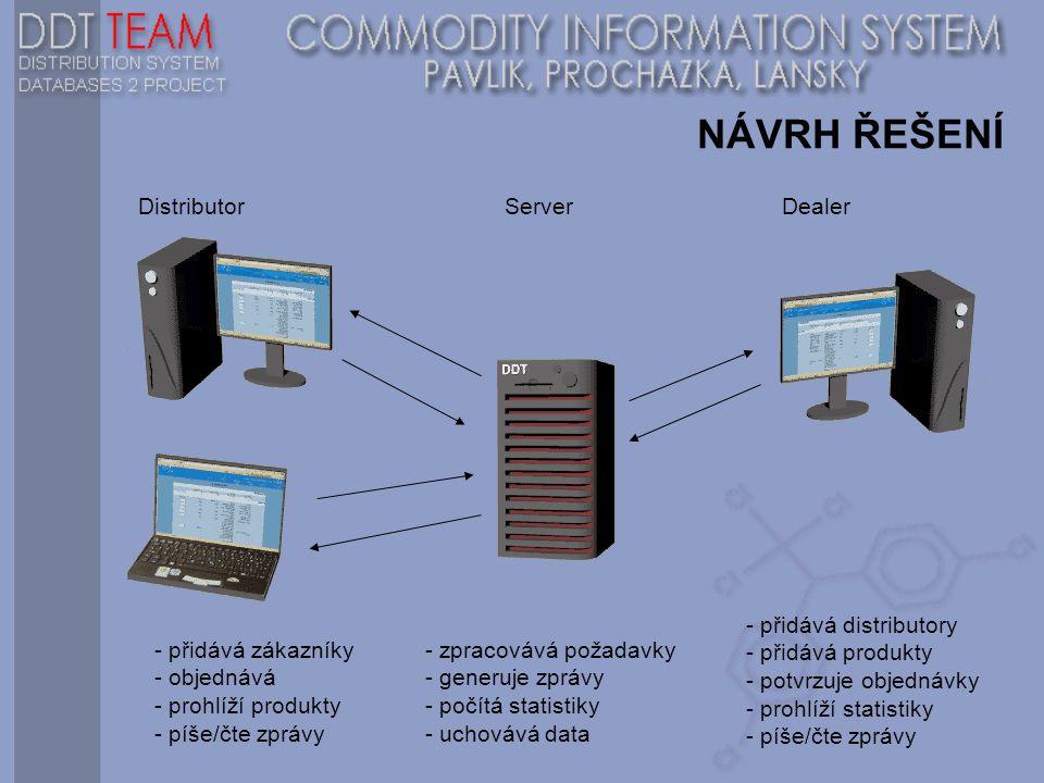 NÁVRH ŘEŠENÍ Distributor Server Dealer - přidává zákazníky - objednává - prohlíží produkty - píše/čte zprávy - přidává distributory - přidává produkty - potvrzuje objednávky - prohlíží statistiky - píše/čte zprávy - zpracovává požadavky - generuje zprávy - počítá statistiky - uchovává data