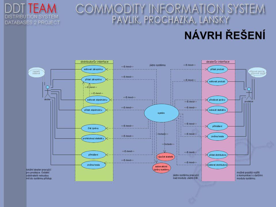 MODULY Další možné -Skladové hospodářství -Účetní systém -Logistický systém -atd..