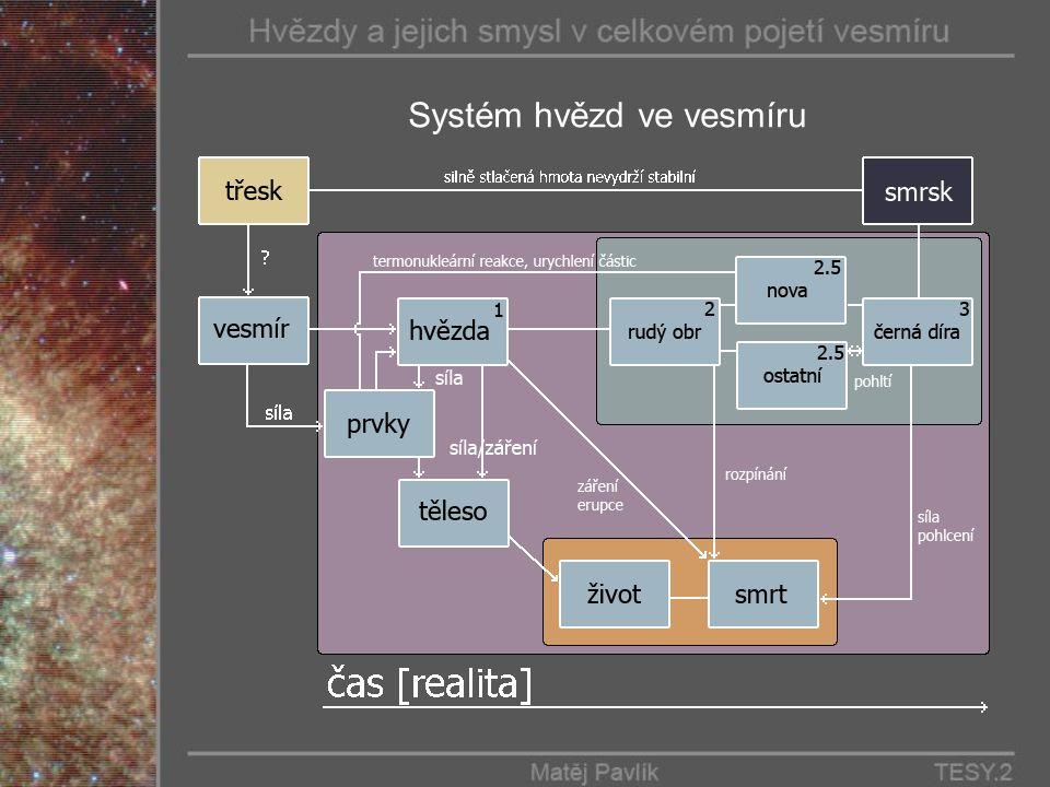 Systém hvězd ve vesmíru