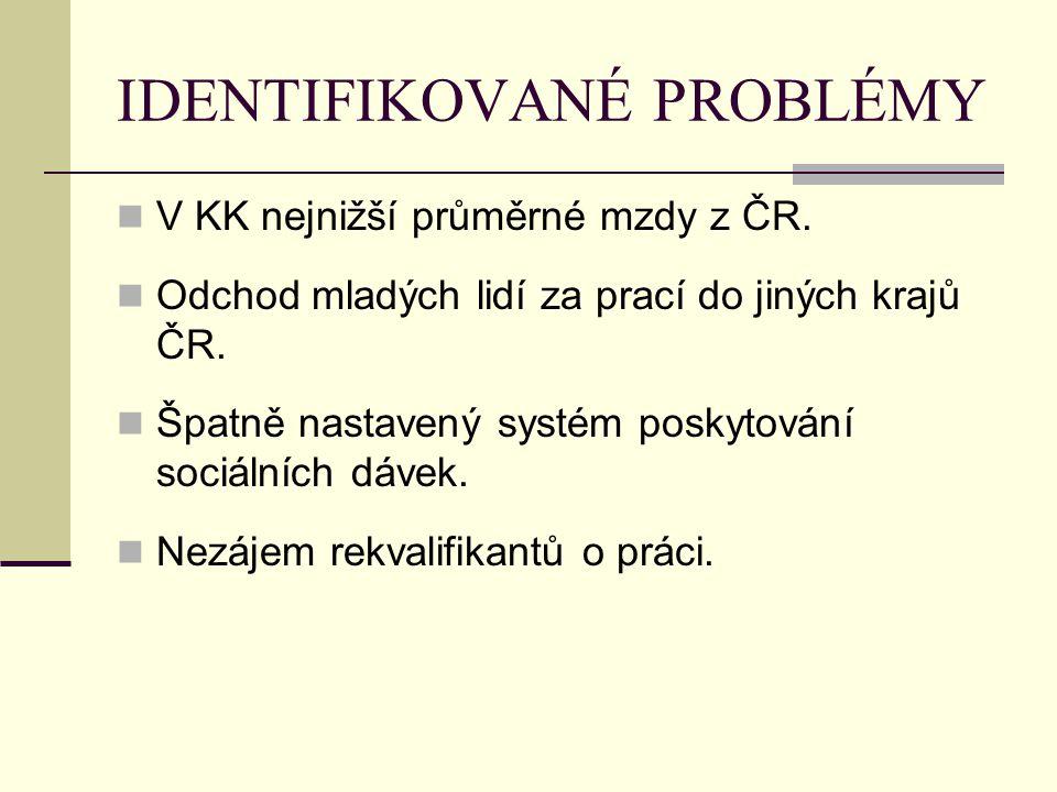 IDENTIFIKOVANÉ PROBLÉMY V KK nejnižší průměrné mzdy z ČR. Odchod mladých lidí za prací do jiných krajů ČR. Špatně nastavený systém poskytování sociáln